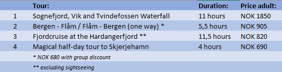 Go fjords summary tours